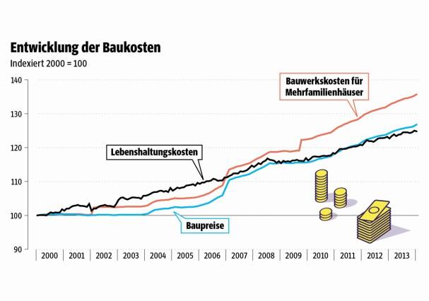 Baukosten Schon Teuer Geld Suddeutsche De