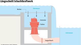 Süddeutsche Zeitung Bayern Kraftwerk an der Loisach