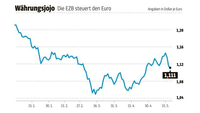 Euro Auf und Ab der Währungen