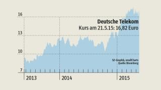 Deutsche Telekom T Online Zu Verkaufen Wirtschaft Süddeutschede