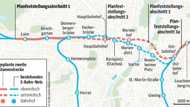 S-Bahn Stammstrecke Zweite S-Bahn-Stammstrecke