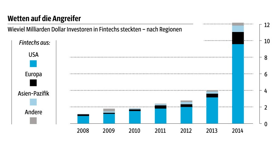 Grafik: Bucher; Quelle: Accenture