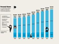 SZ-Grafik; Quelle: Bayerisches Staatsministerium für Bildung und Kultus, Wissenschaft und Kunst