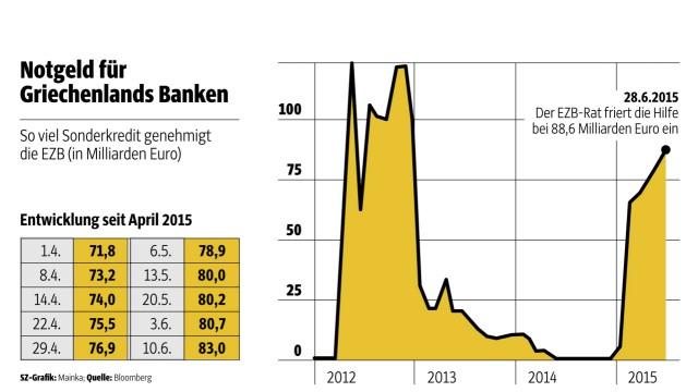 Griechenland am Abgrund Geldvorrat