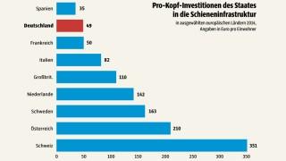 Süddeutsche Zeitung Wirtschaft Investitionen