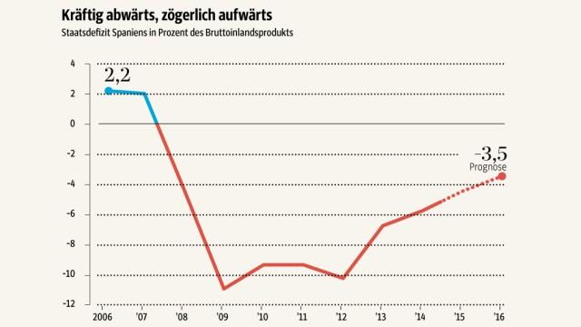 Staatsdefizit Spanien