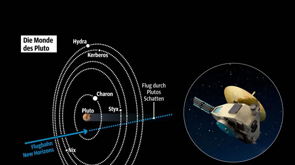 Raumfahrt Pluto-Mission