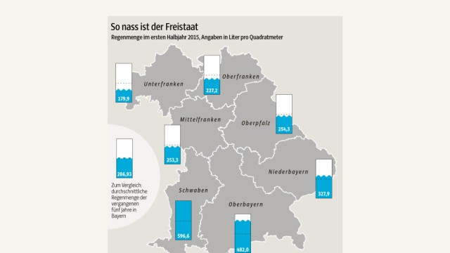 Würzburg Dürreperiode