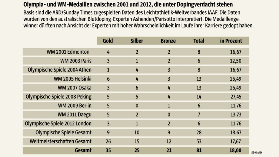 Doping Doping-Vorwürfe in der Leichtathletik