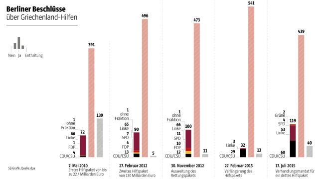 Schuldenkrise in Griechenland Drittes Hilfspaket für Griechenland