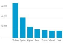 Asylbewerberregelleistungen - Herkunft der Empfänger