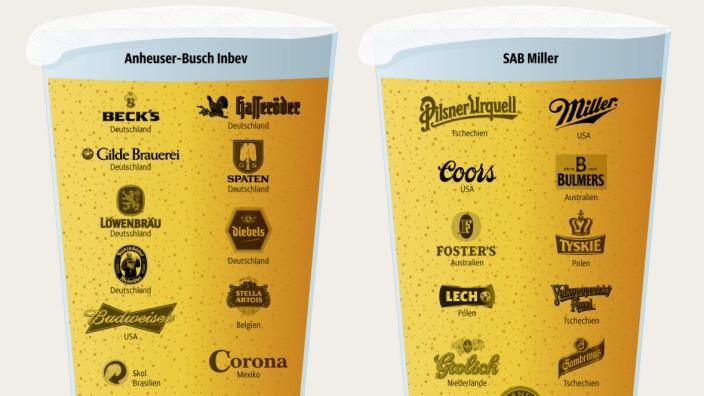 Marken Bier Fusion ABInbev SABMiller