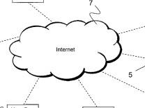 Die Form des Internets