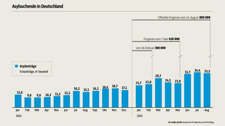 Flüchtlinge Asylsuchende in Deutschland