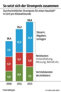 Grafik Strompreis