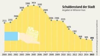 Rathaus München Städtischer Haushalt