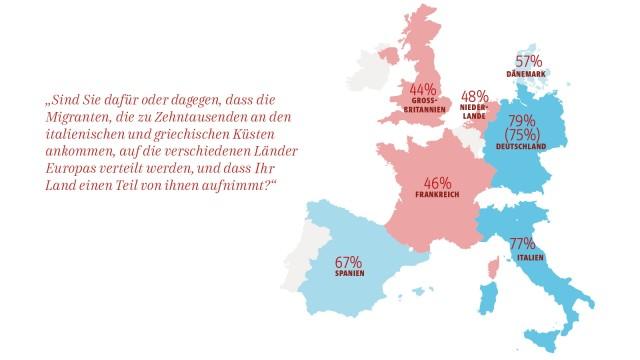 Flüchtlinge Umfrage in sieben Ländern