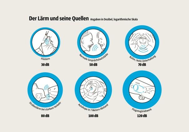 SZ-Grafik: