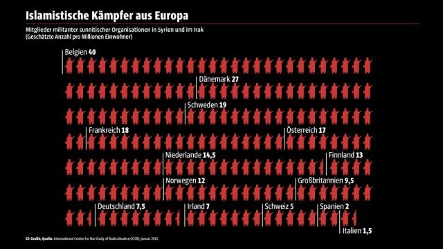 Dschihadisten in Europa
