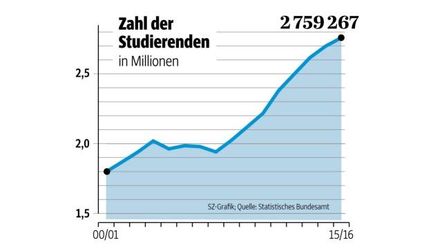 studierende_zahl_grafik