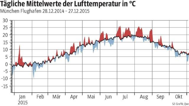 Wetter Jahresbilanz