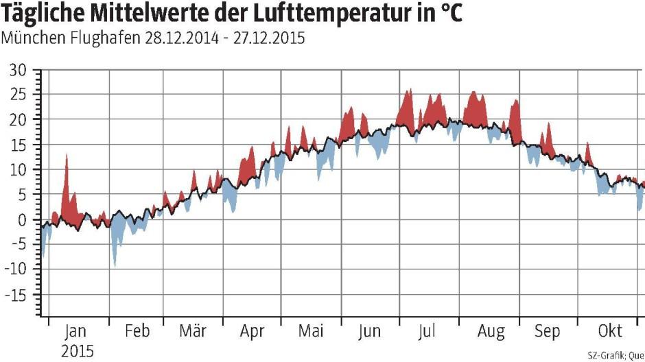 Süddeutsche Zeitung München Wetterbilanz