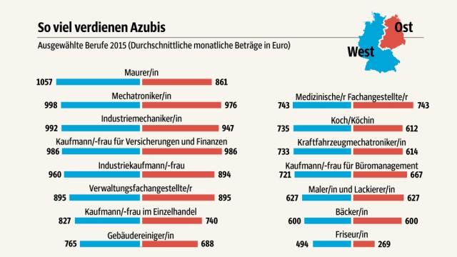 Süddeutsche Zeitung Wirtschaft Für Azubis