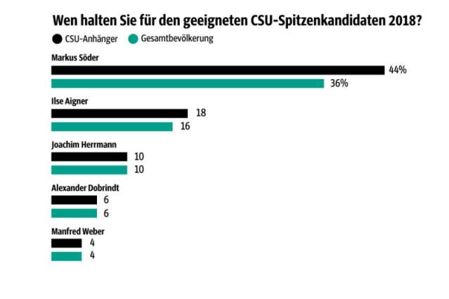 Umfrage_dku
