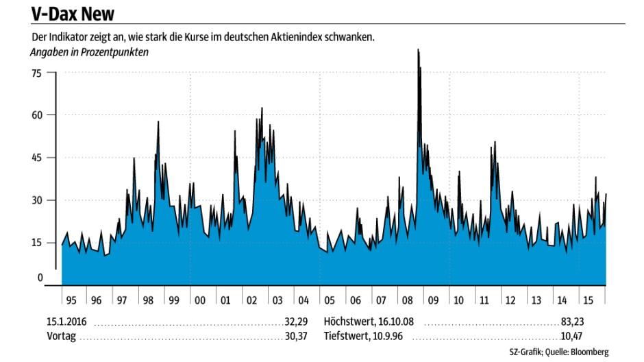 Süddeutsche Zeitung Wirtschaft Schwankende Börsen