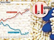 SZ-Grafik: Teure Pillen
