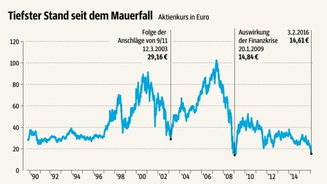 deutsche bank kurs