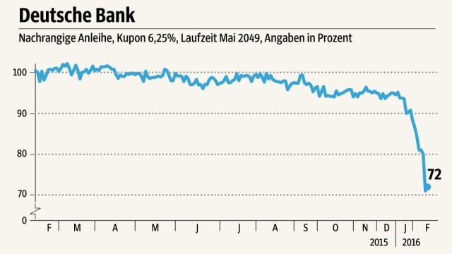 Deutsche Bank Coco-Bonds