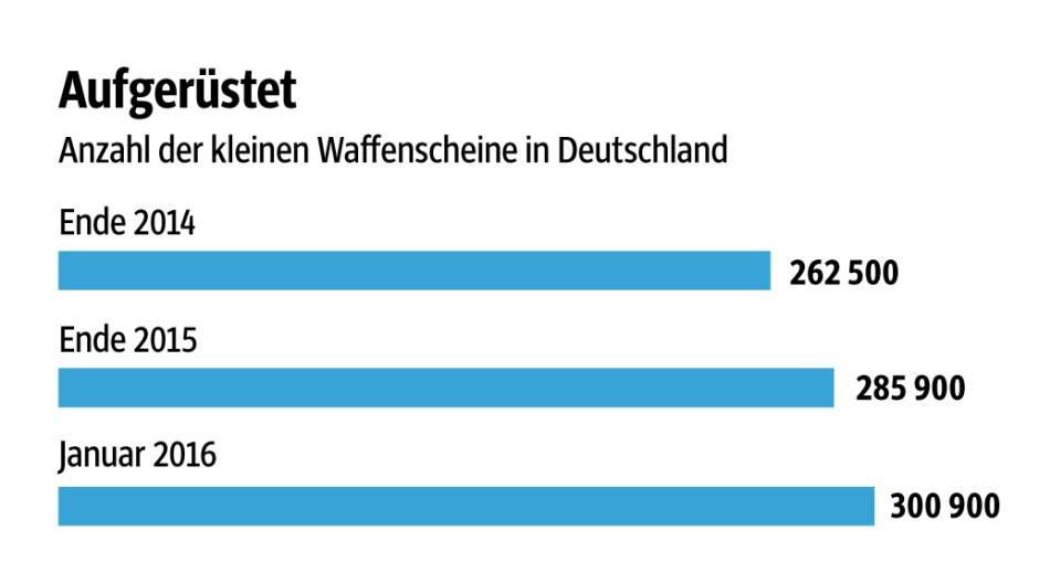 Süddeutsche Zeitung Wirtschaft Waffen