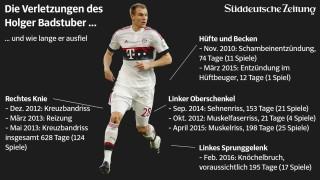 Die Verletzungen des Holger Badstuber in einer Grafik.
