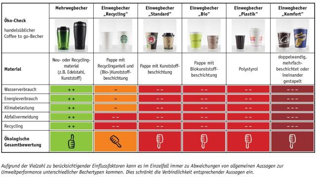 Coffe to go Grafik