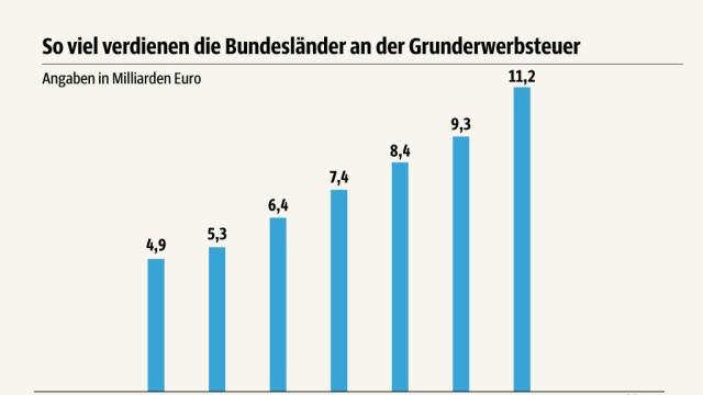 Süddeutsche Zeitung Wirtschaft Grunderwerbsteuer