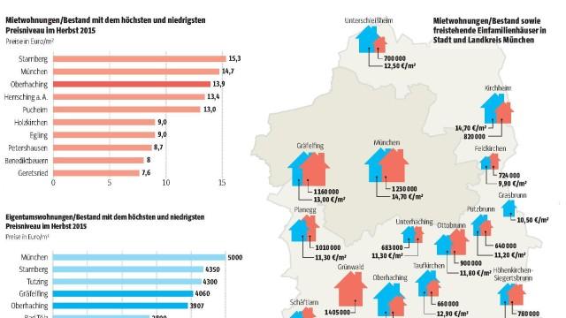 München Stadtteile Immobilien im Landkreis München