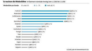 Süddeutsche Zeitung Wirtschaft Europäischer Vergleich