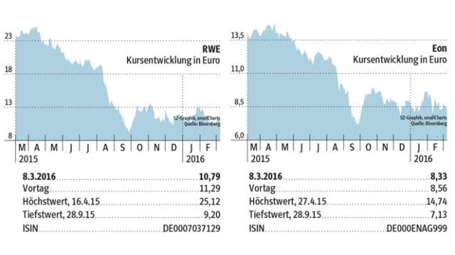 RWE Energiekonzern