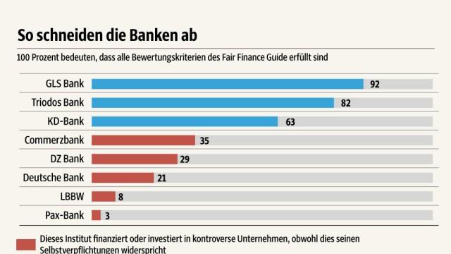 Geldanlage Banken