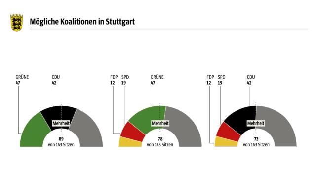 Landagswahl in Baden-Württemberg Baden-Württemberg