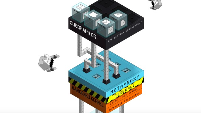 Subgraph Betriebssystem