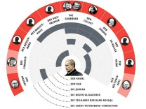 Putin Netz
