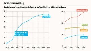 Grafik Staatsschulden