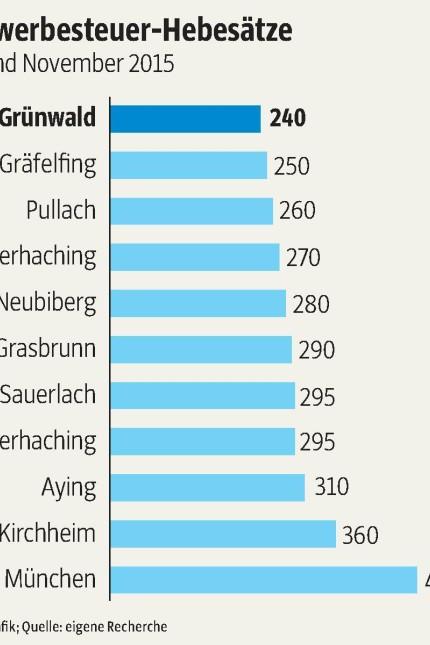 Grünwald Grünwald