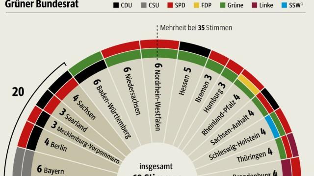 PO Politik Bundesrat Parteien
