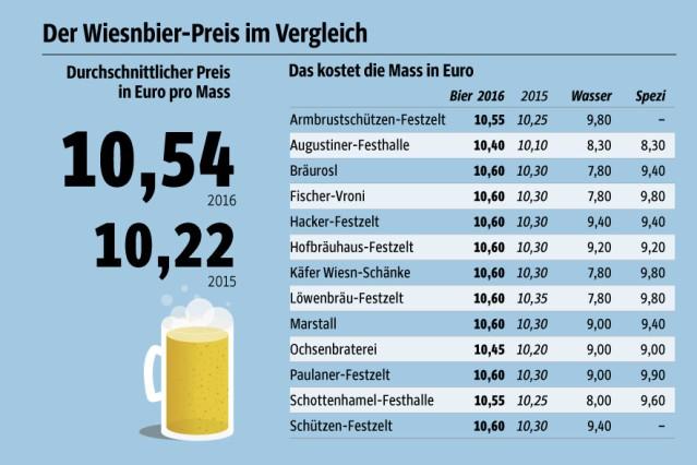 Bierpreise Grafik