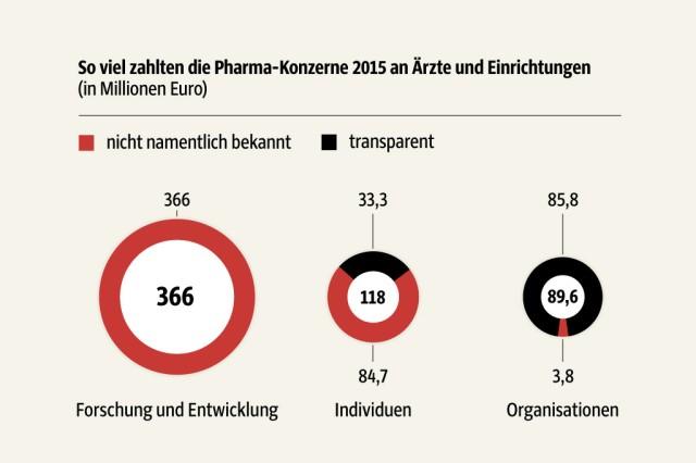 Grafiken WIR Pharma