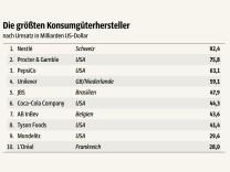 Procter Gamble Aktuelle Themen Nachrichten Süddeutschede