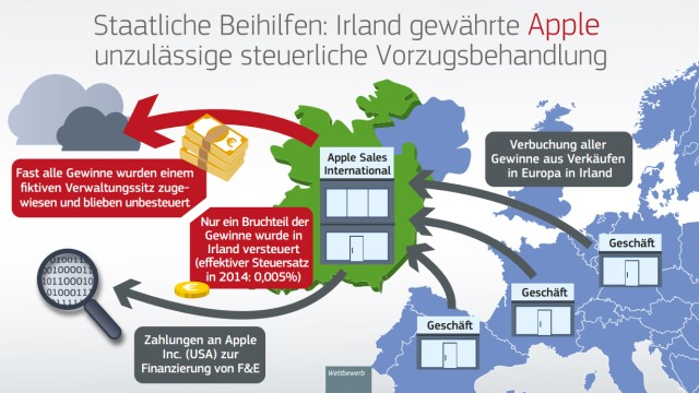 Apple EU-Kommission